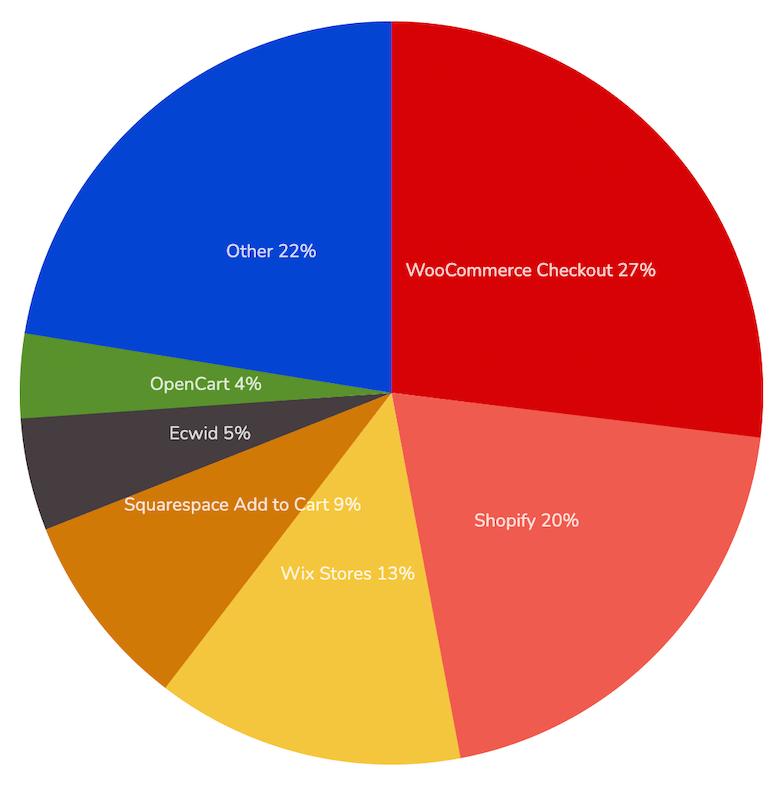 Parts de marché de WooCommerce en 2021 vs Shopify vs Magento vs Wix vs Prestashop